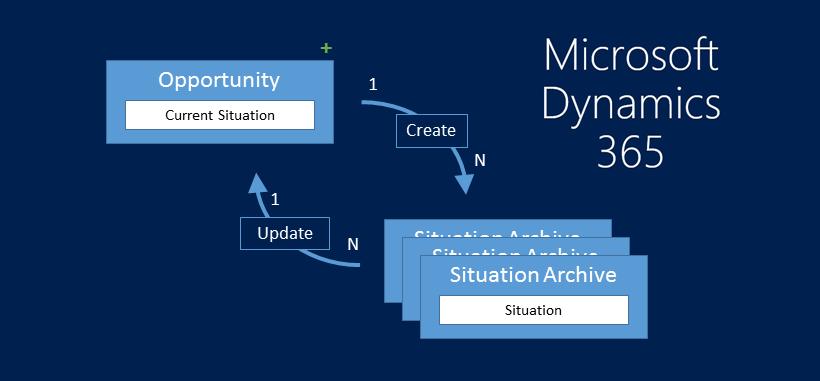 D365 – Prevent Infinite Loops In Workflows
